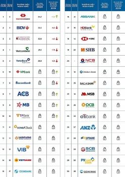 Techcombank dẫn đầu TOP 30 Thương hiệu Ngân hàng Việt Nam năm 2020