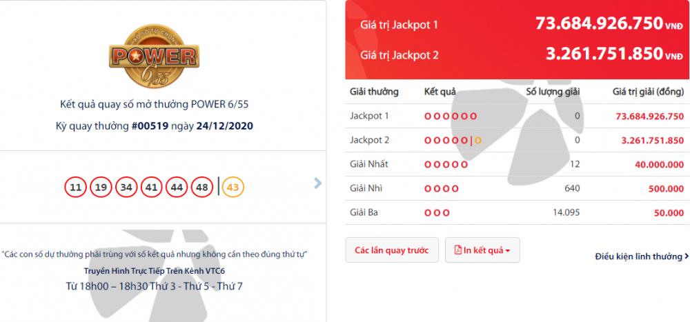 Kết quả xổ số Vietlott Power 6/55 tối 26/12: Giải Jackpot 2 đã có chủ, còn hơn 76 tỷ đồng đang chờ chủ nhân