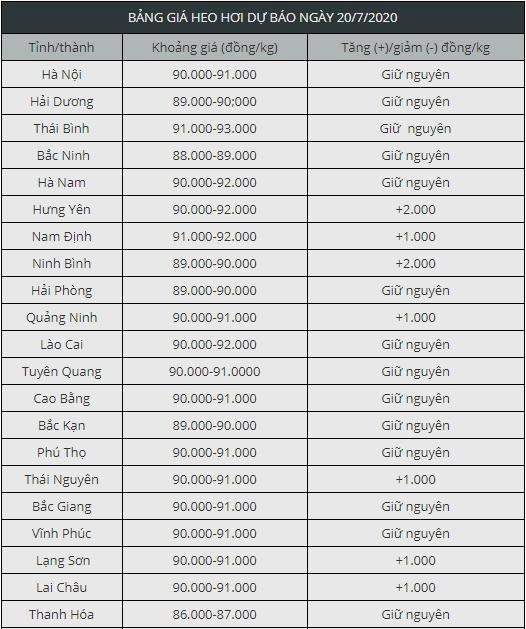 gia heo hoi hom nay 207 ca nuoc tang thu mua quanh nguong 90 ngan dongkg